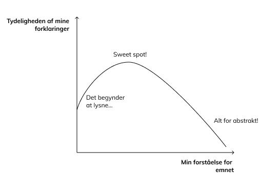 figur-curseofknowledge